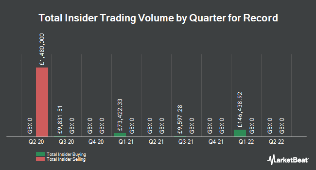 Insider Trades by Quarter for Record Plc (LON:REC)