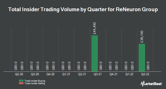 Insider Trades by Quarter for ReNeuron Group (LON:RENE)