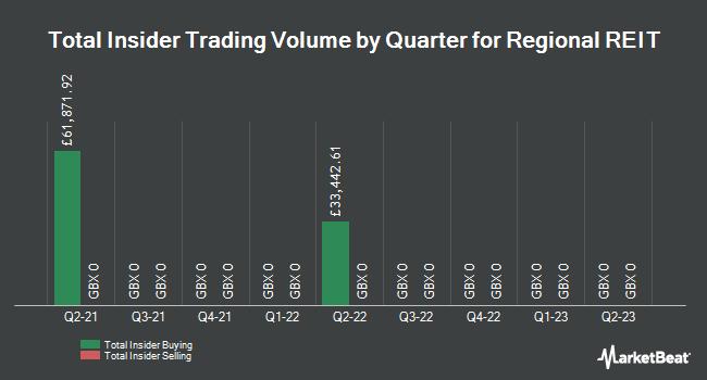 Insider Trading History for Regional REIT (LON:RGL)
