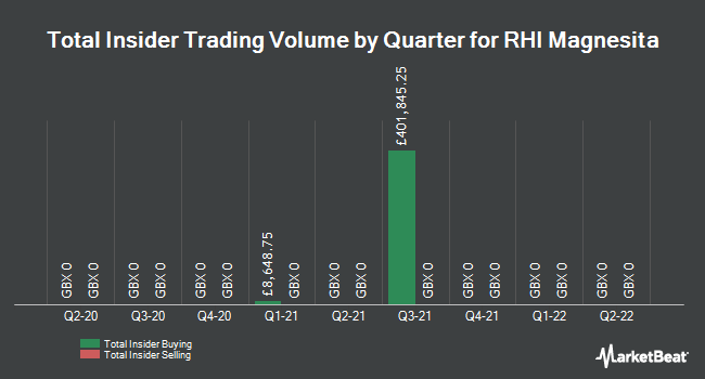 Insider Trading History for RHI Magnesita (LON:RHIM)