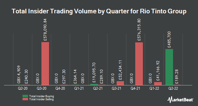 Insider Buying and Selling by Quarter for Rio Tinto (LON:RIO)