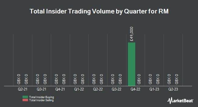 Insider Trades by Quarter for RM plc (LON:RM)