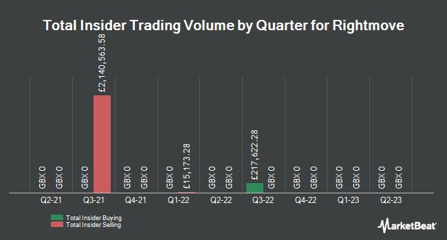 Insider Trades by Quarter for Rightmove Plc (LON:RMV)