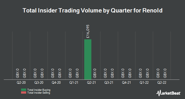 Insider Trades by Quarter for Renold plc (LON:RNO)