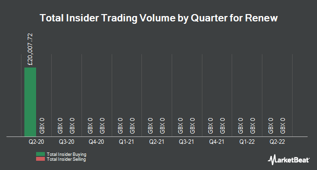 Insider Trades by Quarter for Renew (LON:RNWH)