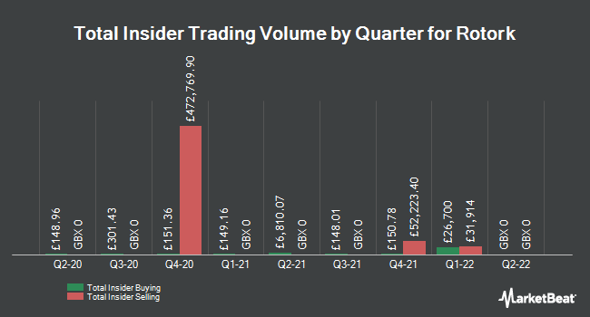 Insider Buying and Selling by Quarter for Rotork (LON:ROR)
