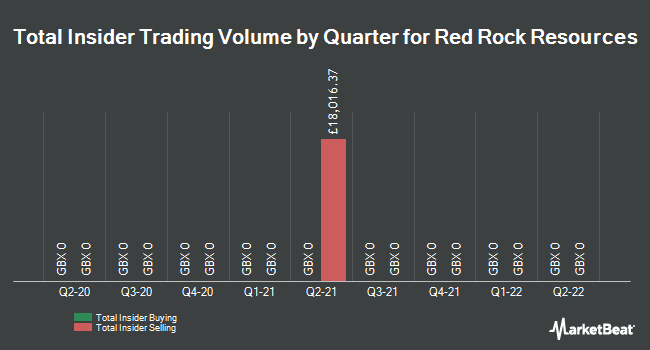 Insider Trading History for Red Rock Resources (LON:RRR)