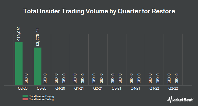 Insider Trades by Quarter for Restore (LON:RST)