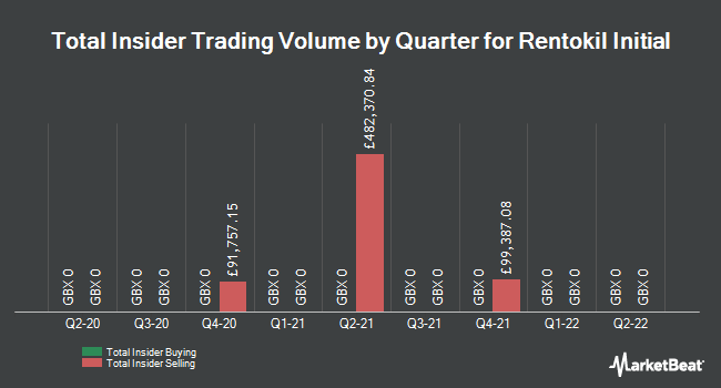Insider Trades by Quarter for Rentokil Initial (LON:RTO)