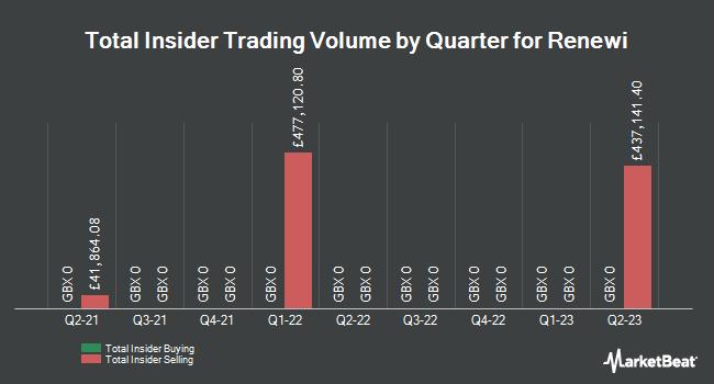 Insider Trading History for Renewi (LON:RWI)