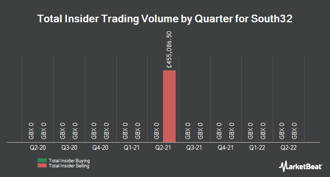 Insider Trades by Quarter for South32 Ltd (LON:S32)