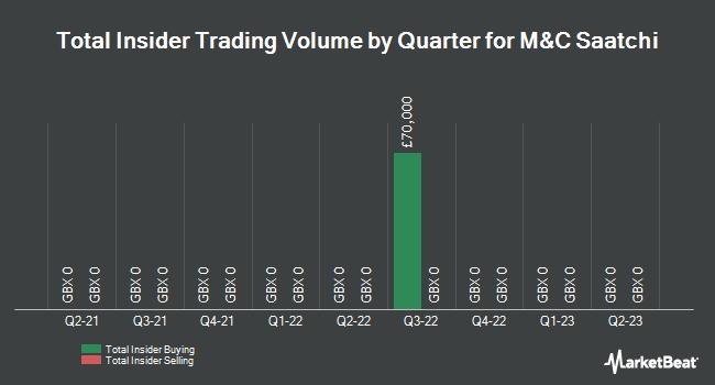 Insider Trades by Quarter for M&C Saatchi Plc (LON:SAA)