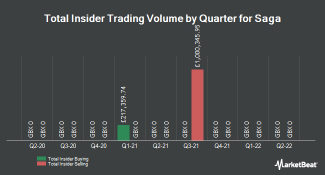 Insider Trades by Quarter for Saga PLC (LON:SAGA)