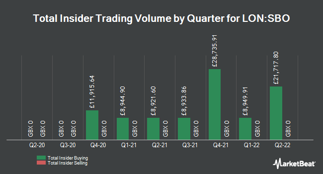 Insider Buying and Selling by Quarter for Schroder British Opportunities Trust (LON:SBO)