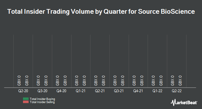 Insider Trades by Quarter for Source Bioscience (LON:SBS)