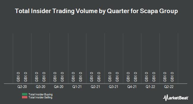 Insider Trades by Quarter for Scapa Group plc (LON:SCPA)