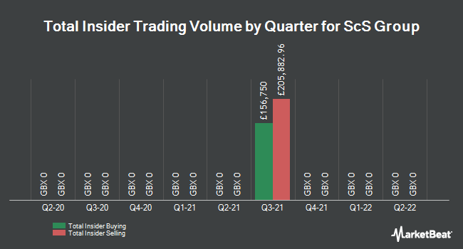 Insider Trades by Quarter for SCS Group PLC (LON:SCS)