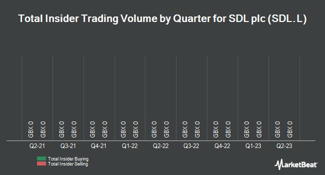 Insider Trades by Quarter for SDL plc (LON:SDL)