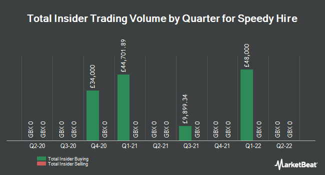Insider Trades by Quarter for Speedy Hire Plc (LON:SDY)