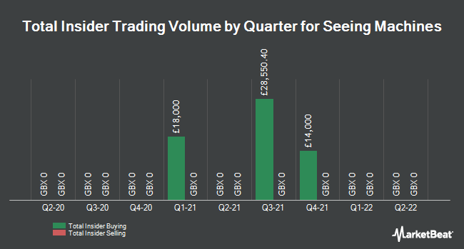 Insider Trades by Quarter for Seeing Machines (LON:SEE)