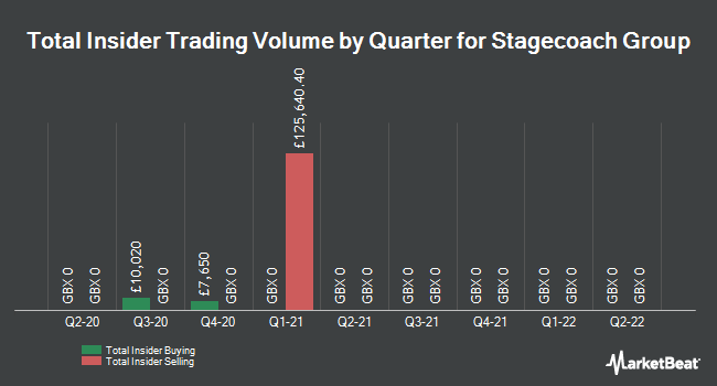 Insider Trades by Quarter for Stagecoach Group plc (LON:SGC)