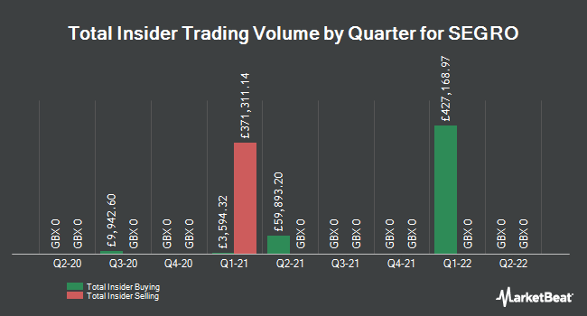 Insider Trades by Quarter for SEGRO plc (LON:SGRO)