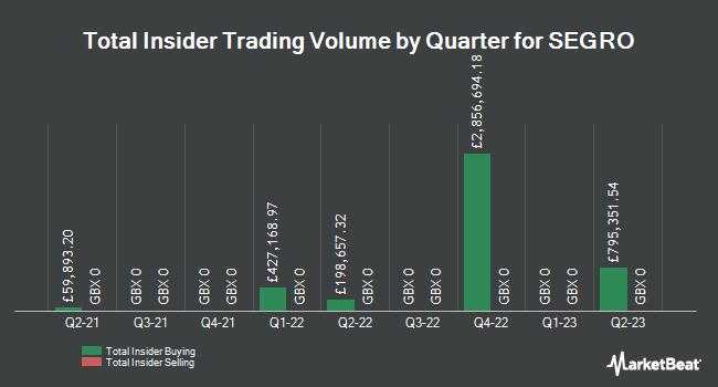 Insider Trades by Quarter for SEGRO (LON:SGRO)