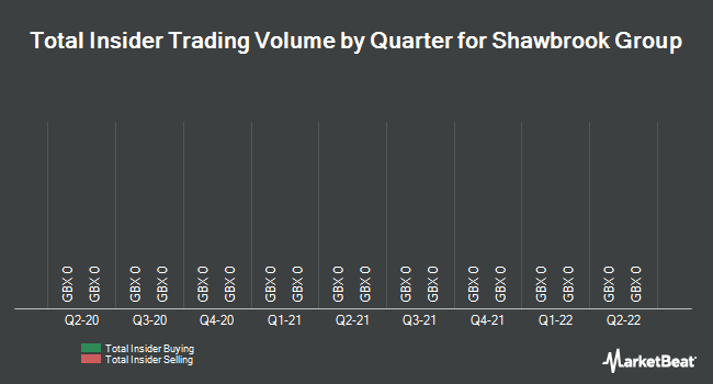 Insider Trades by Quarter for Shawbrook Group (LON:SHAW)
