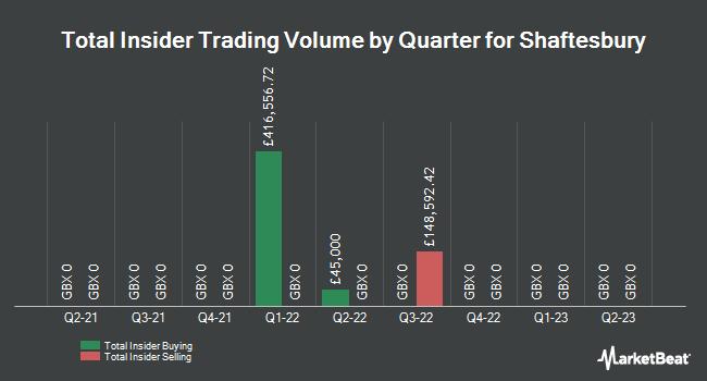 Insider Trades by Quarter for Shaftesbury plc (LON:SHB)