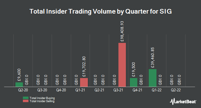 Insider Trades by Quarter for SIG plc (LON:SHI)