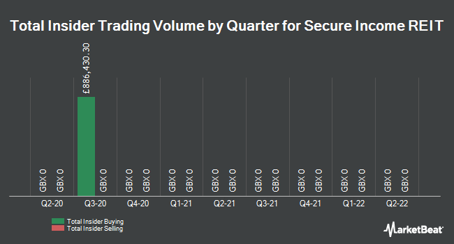 Insider Trades by Quarter for Secure Income REIT PLC (LON:SIR)