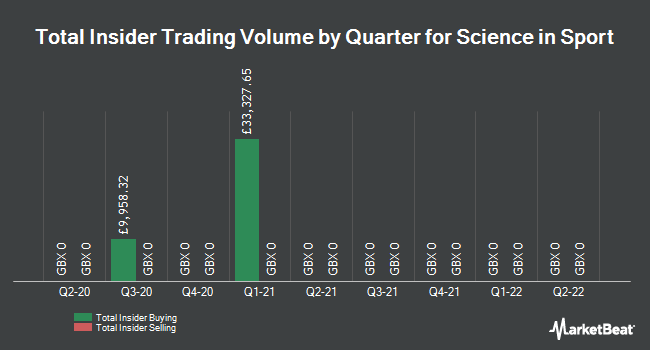 Insider Trades by Quarter for Science in Sport (LON:SIS)