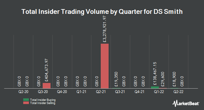 Insider Trades by Quarter for DS Smith plc (LON:SMDS)