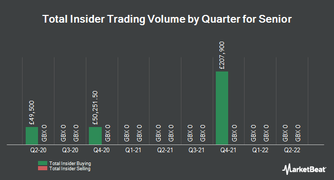 Insider Trades by Quarter for Senior plc (LON:SNR)