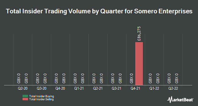 Insider Trades by Quarter for Somero Enterprises (LON:SOM)