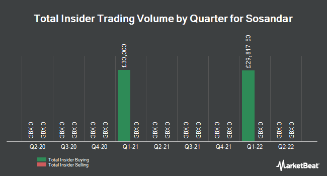 Insider Trades by Quarter for Sosandar (LON:SOS)