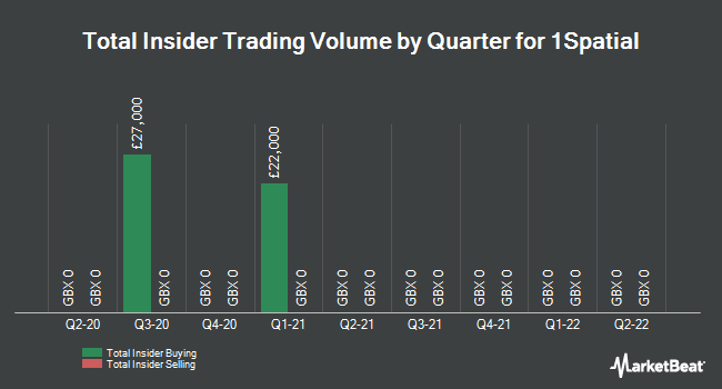 Insider Trades by Quarter for 1Spatial Plc (LON:SPA)