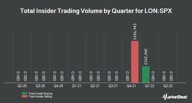 Insider Trades by Quarter for Spirax-Sarco Engineering plc (LON:SPX)