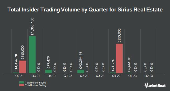 Insider Trading History for Sirius Real Estate (LON:SRE)