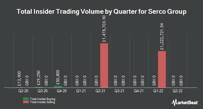 Insider Trades by Quarter for Serco Group plc (LON:SRP)