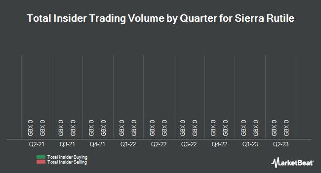 Insider Trades by Quarter for Sierra Rutile Ltd (LON:SRX)