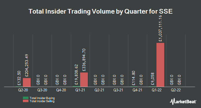 Insider Trades by Quarter for Sse Plc (LON:SSE)