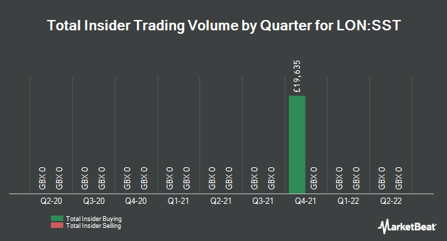 Insider Trades by Quarter for Scottish Oriental Smaller Co's Trust (LON:SST)