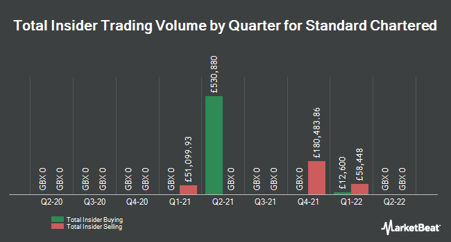 Insider Trades by Quarter for Standard Chartered PLC (LON:STAN)
