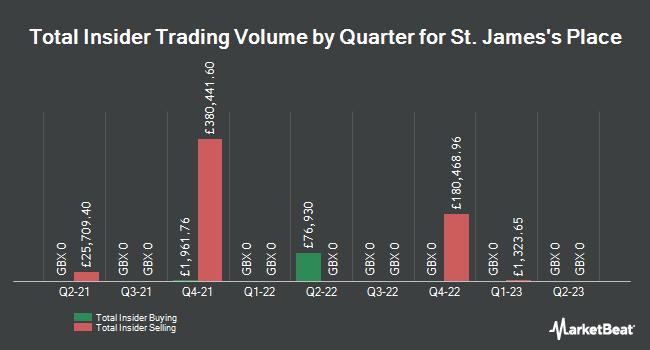 Insider Trades by Quarter for St. James`s Place plc (LON:STJ)