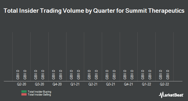 Insider Trades by Quarter for Summit Therapeutics PLC (LON:SUMM)