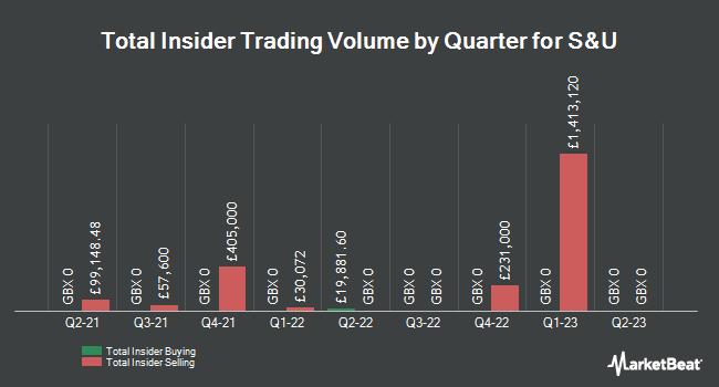 Insider Trades by Quarter for S & U PLC (LON:SUS)