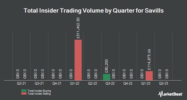 Insider Trades by Quarter for Savills (LON:SVS)