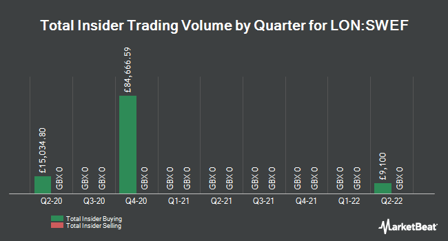 Insider Trades by Quarter for Starwood European Real Este Fin (LON:SWEF)