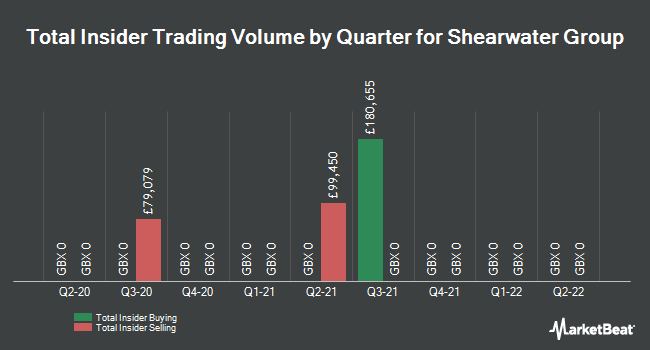 Insider Trading History for Shearwater Group (LON:SWG)